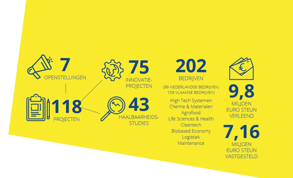Resultaten van het project CrossRoads2 opgesomd in een infographic