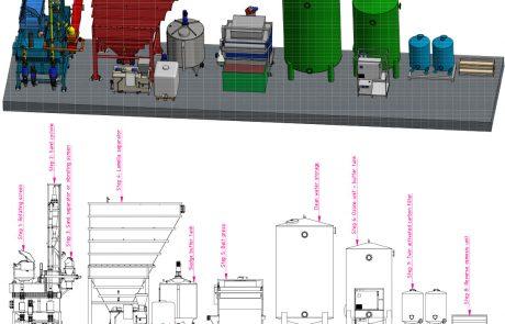 Ontwikkeling prototype residuverwijdering met VAM-residuce
