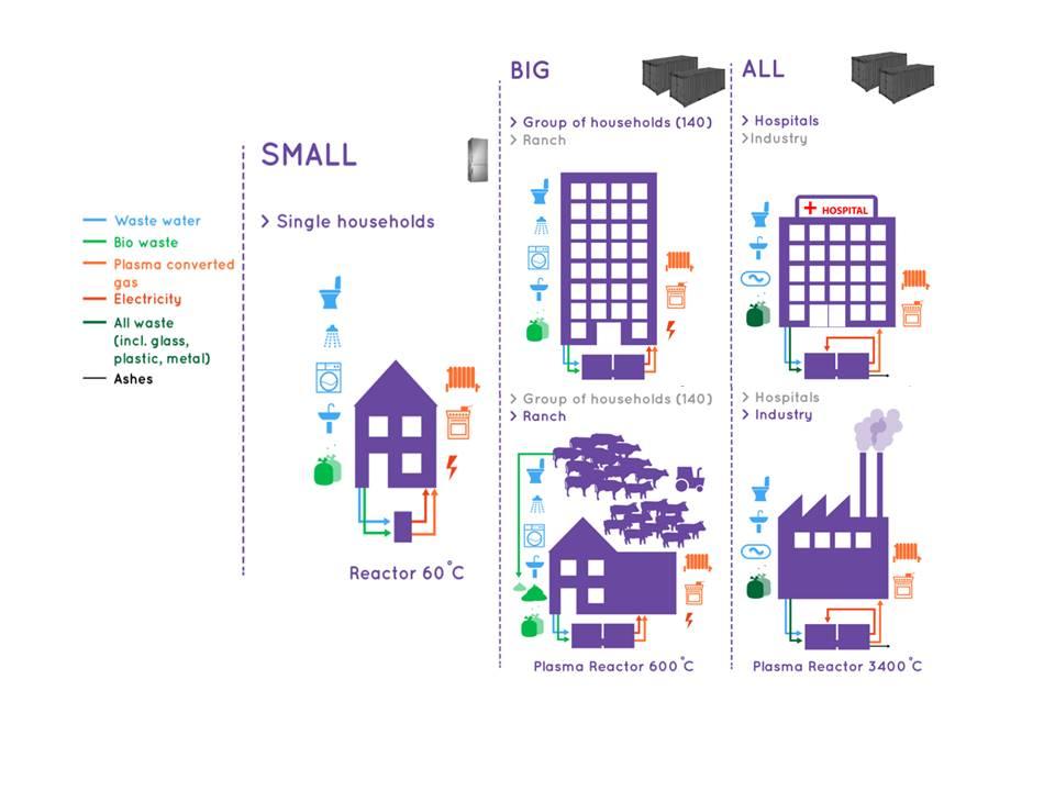 All waste convertor Plasmavergassing ziekenhuis afval