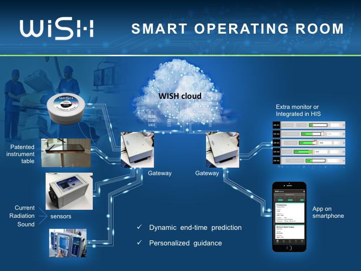 Schema Wish Smart Operating Room